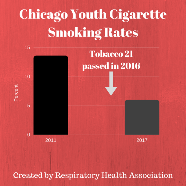 graph showing youth smoking rates in Chicago in 2011 compared to 2016