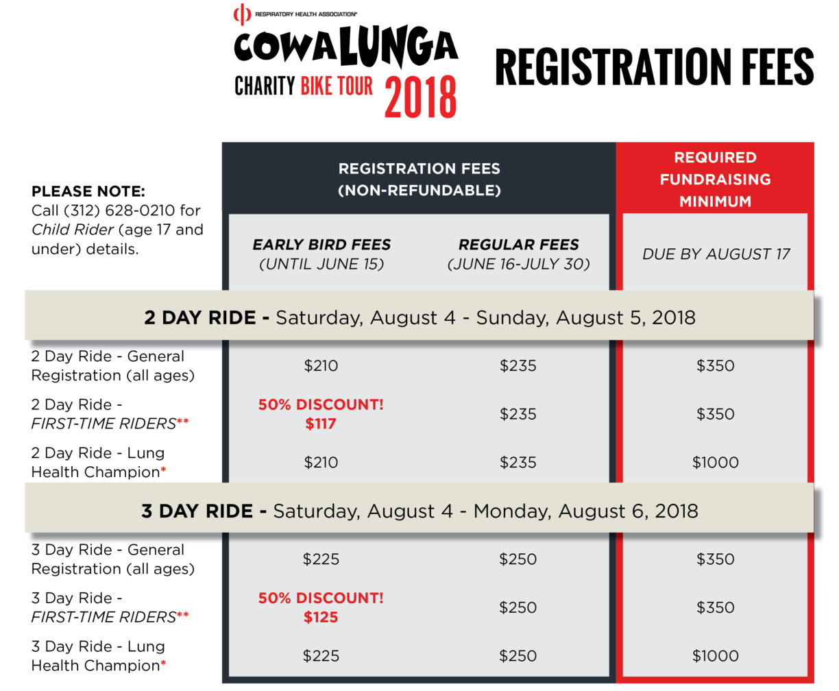 CowaLUNGa 2018 Registration Fees and Fundraising Minimums