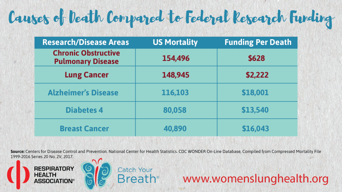 Table that shows disease funding and mortality rates